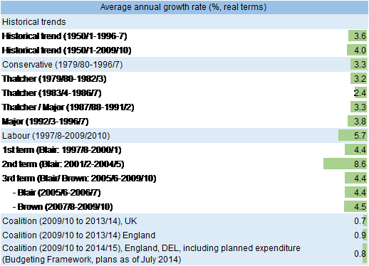 Table 1: Historically low annual real growth in public spending on health is witnessed under Coalition (UK)